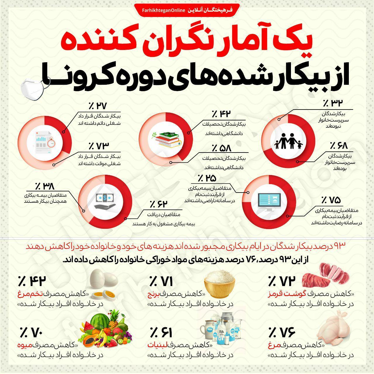 یک آمار بسیار نگرانکننده از بیکار شدههای دوران کرونا در ایران+ اینفوگرافی