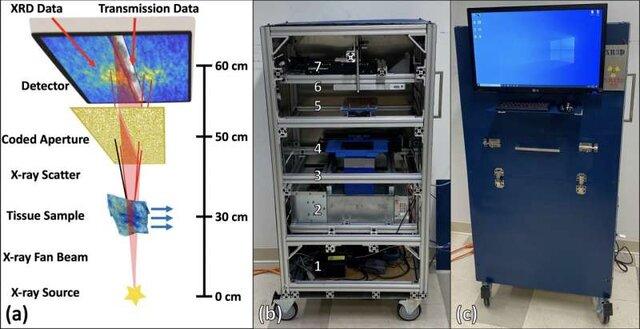 تشخیص سرطان در کم ترین زمان با کمک اشعه ایکس+عکس