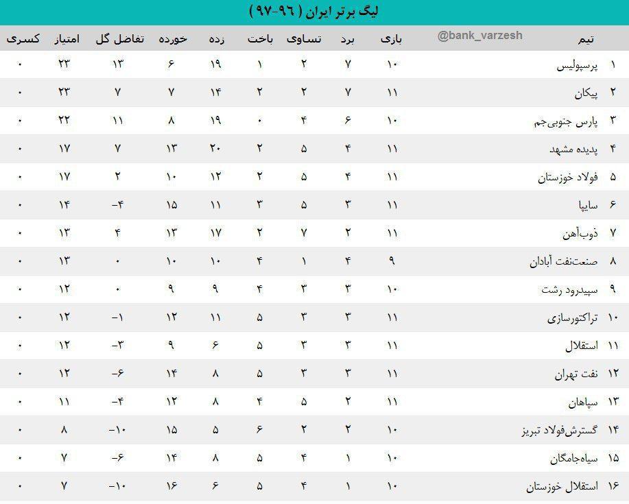 جدول لیگ برتر بعد از پایان بازیهای امروز+عکس