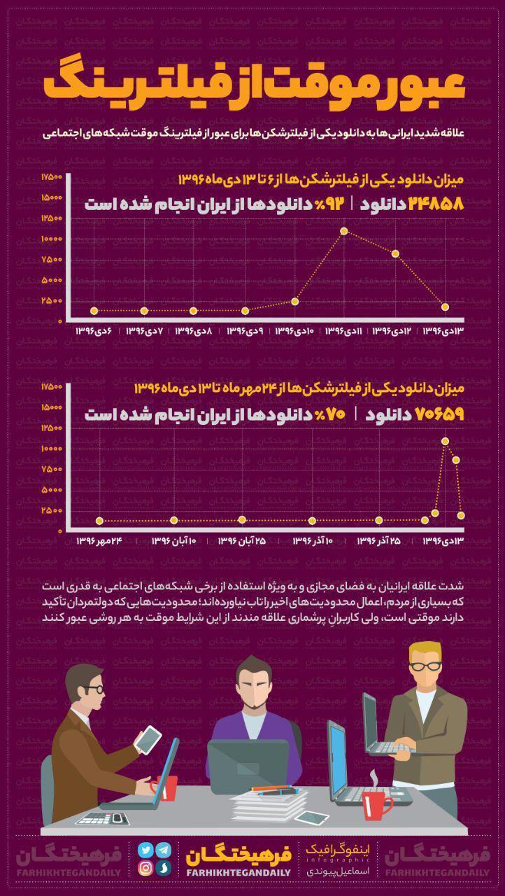 ایرانیها این چندروزه چقدر فیلترشکن سایفون دانلود کردند؟