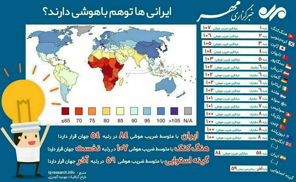 آیا ایرانیها توهم باهوشی دارند؟ + اینفوگرافیک