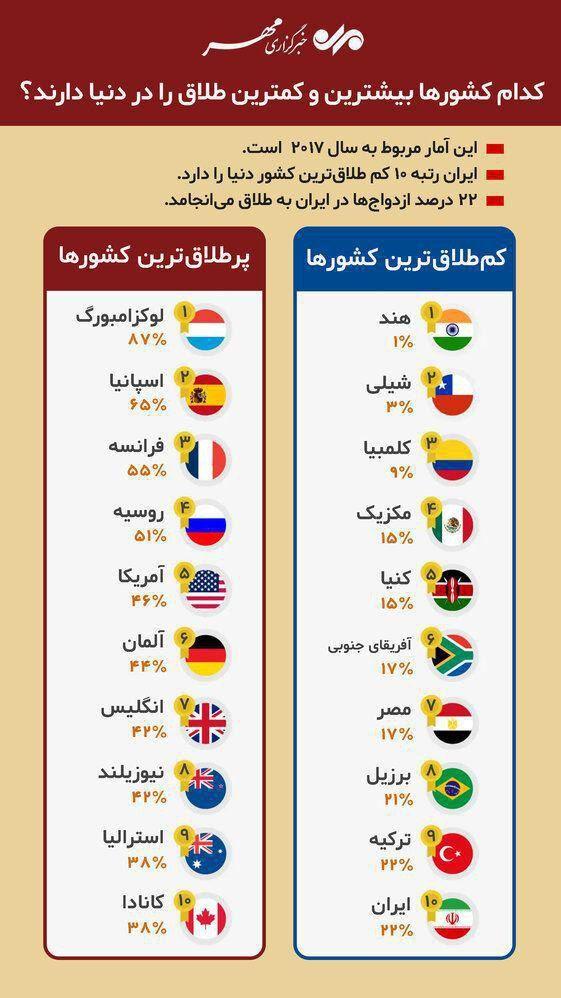 کدام کشورها بیشترین و کمترین آمار طلاق را دارند؟! + عکس
