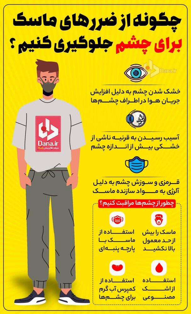 %D9%85%D8%A7%D8%B3%DA%A9%D9%881 - چگونه از ضررهای ماسک برای چشم جلوگیری کنیم؟+ اینفوگرافی