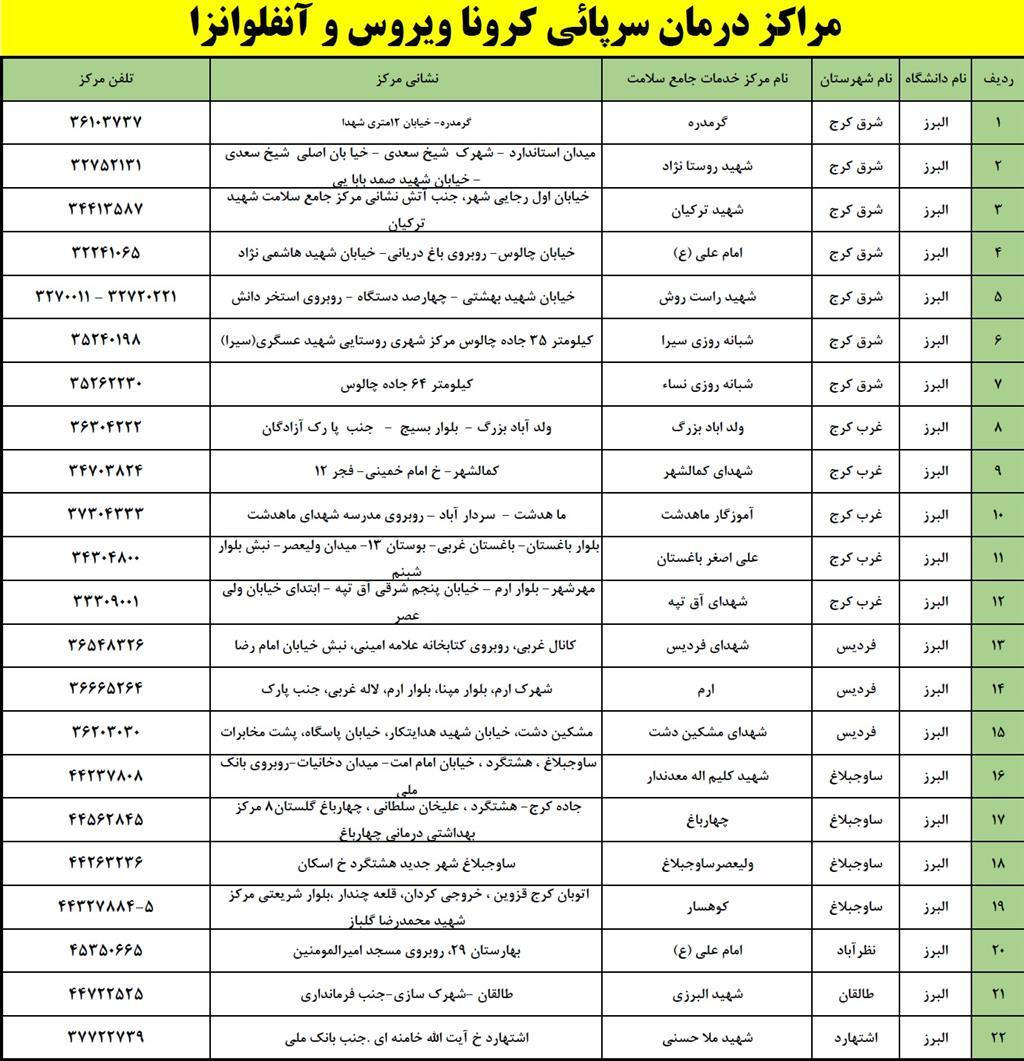 لیست مراکز انجام تست کرونا در البرز+ عکس