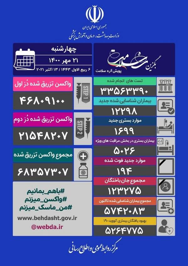 آمار کرونا در ایران چهارشنبه 21 مهر 1400  کاهش آمار فوتی های کرونایی